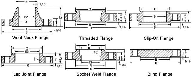 Dimensions Standard of SS Pipe Flange